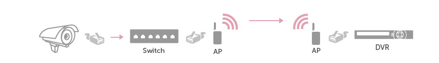 WiFi installation with wireless AP